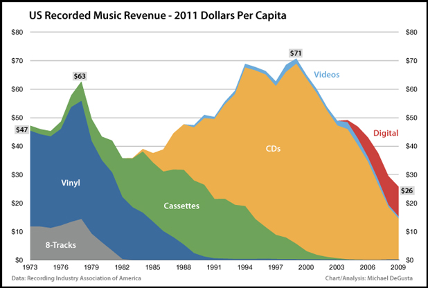 Music Industry Death